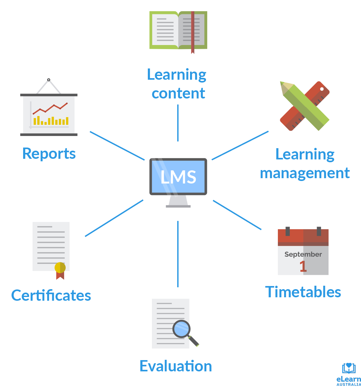 LMS integrates learning content, learning management, timetables, evaluation, certificates and reports.