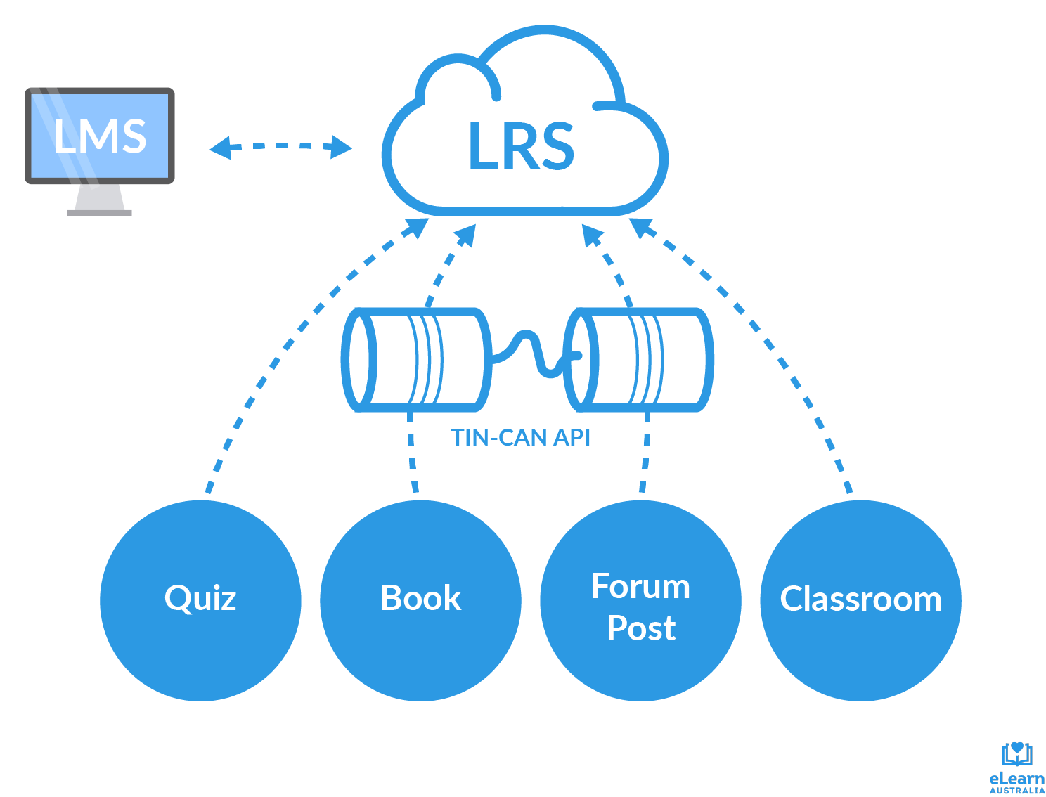 Quiz, book, forum post and classroom data are channeled to the LRS via the Tin Can API. The LRS sends and receives data from the LMS.