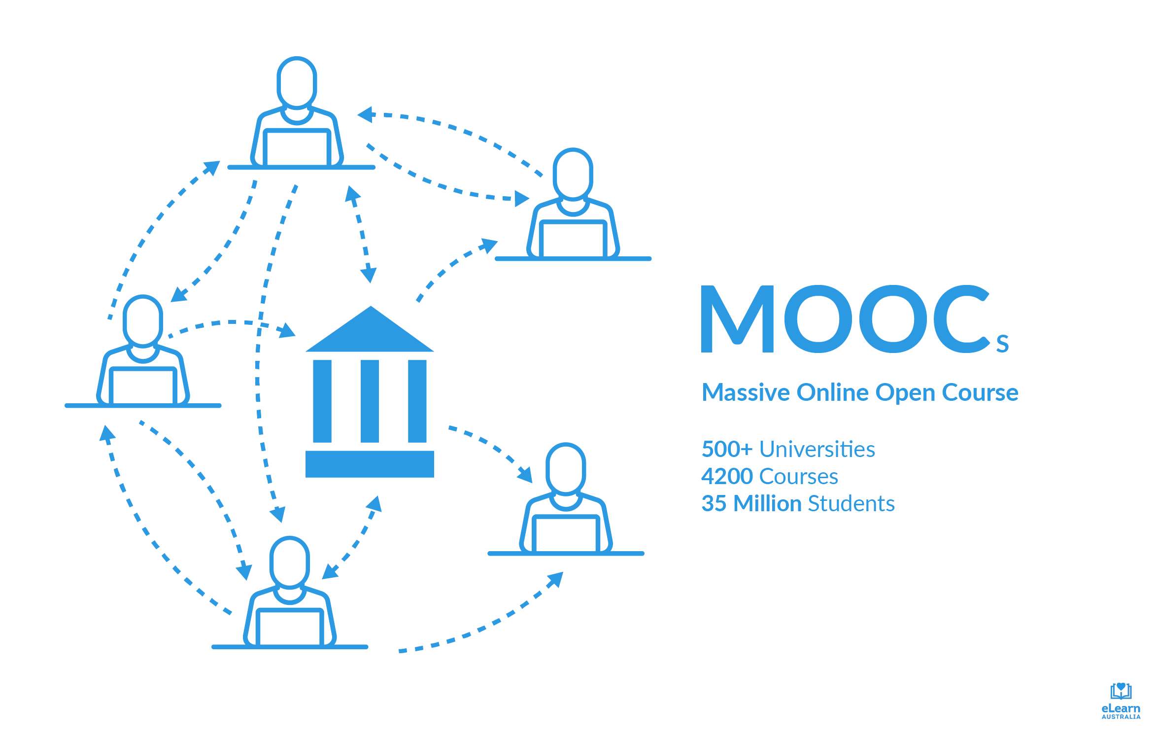 MOOCs (Massive Online Open Course). 4200 Courses from 500+ Universities. 35 million students all connected to each other and the university