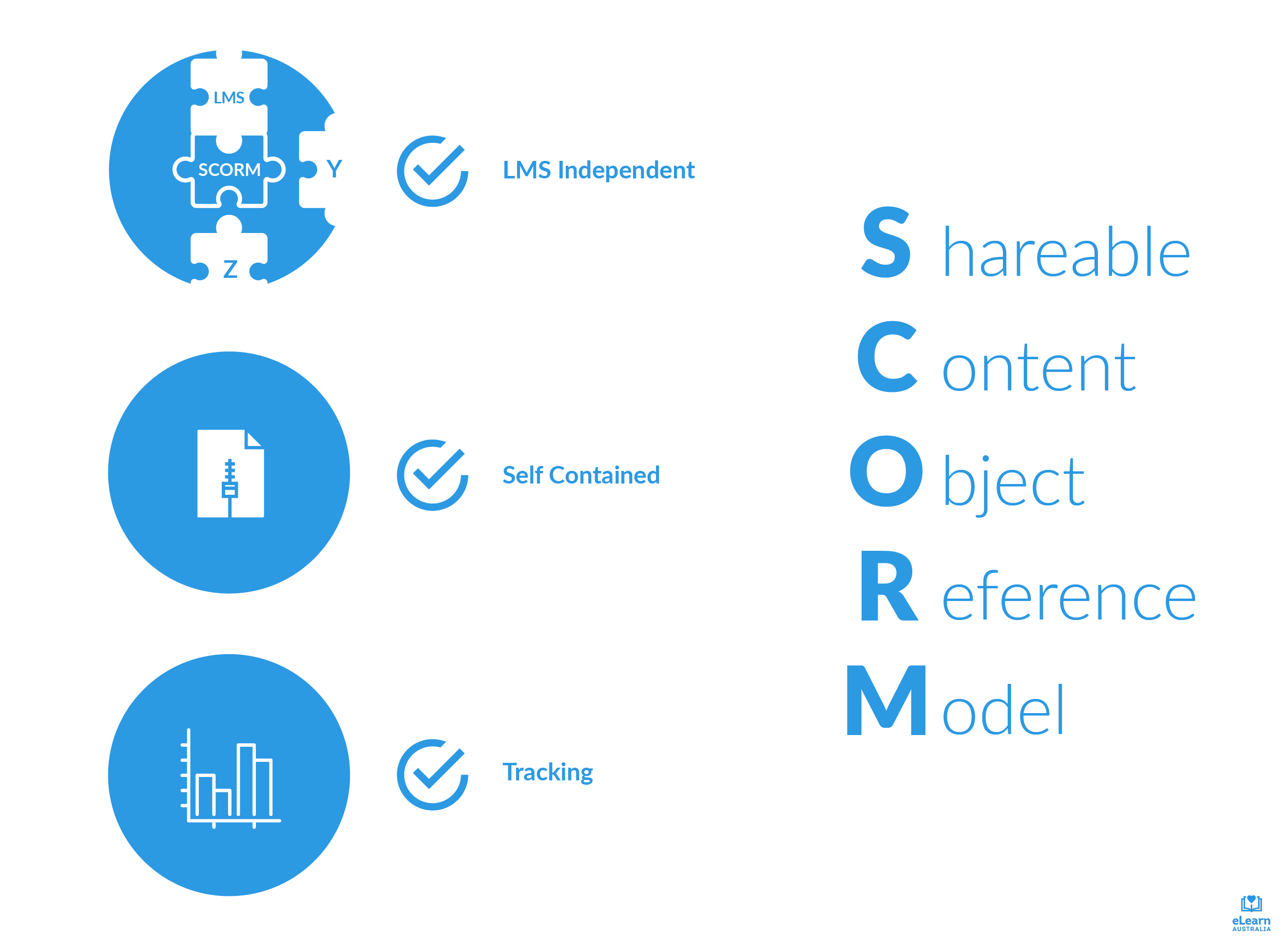 SCORM (Shareable Content Object Reference Model) is LMS independent, self contained and can track student results.